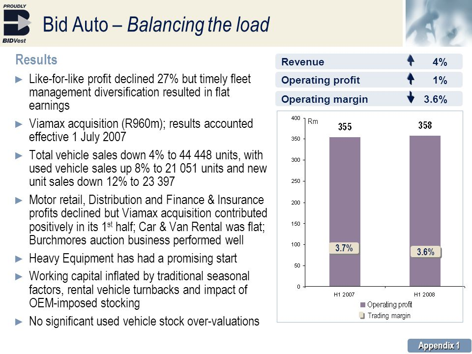 Operating profit1% Operating margin3.6% Bid Auto – Balancing the load Results ► Like-for-like profit declined 27% but timely fleet management diversification resulted in flat earnings ► Viamax acquisition (R960m); results accounted effective 1 July 2007 ► Total vehicle sales down 4% to 44 448 units, with used vehicle sales up 8% to 21 051 units and new unit sales down 12% to 23 397 ► Motor retail, Distribution and Finance & Insurance profits declined but Viamax acquisition contributed positively in its 1 st half; Car & Van Rental was flat; Burchmores auction business performed well ► Heavy Equipment has had a promising start ► Working capital inflated by traditional seasonal factors, rental vehicle turnbacks and impact of OEM-imposed stocking ► No significant used vehicle stock over-valuations Appendix 1 3.7% Rm 3.6% Trading margin Revenue4%