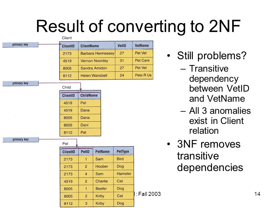 Bus 311: Fall 200314 Result of converting to 2NF Still problems.