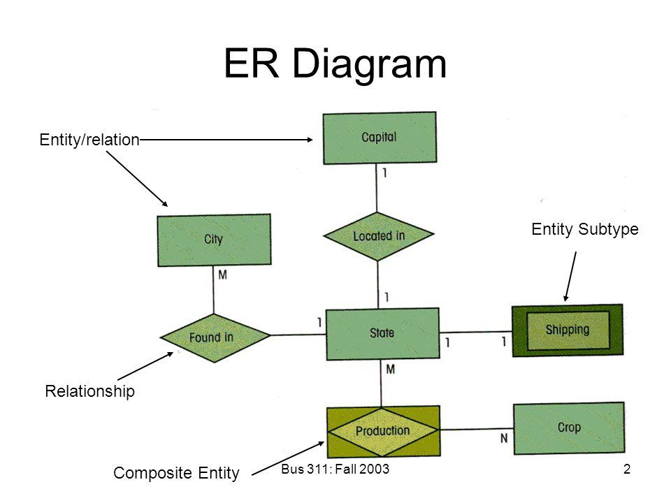 Bus 311: Fall 20032 ER Diagram Entity/relation Relationship Composite Entity Entity Subtype