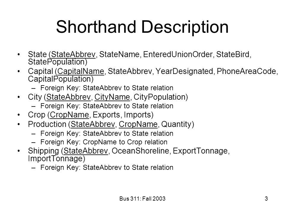 Bus 311: Fall 20033 Shorthand Description State (StateAbbrev, StateName, EnteredUnionOrder, StateBird, StatePopulation) Capital (CapitalName, StateAbbrev, YearDesignated, PhoneAreaCode, CapitalPopulation) –Foreign Key: StateAbbrev to State relation City (StateAbbrev, CityName, CityPopulation) –Foreign Key: StateAbbrev to State relation Crop (CropName, Exports, Imports) Production (StateAbbrev, CropName, Quantity) –Foreign Key: StateAbbrev to State relation –Foreign Key: CropName to Crop relation Shipping (StateAbbrev, OceanShoreline, ExportTonnage, ImportTonnage) –Foreign Key: StateAbbrev to State relation