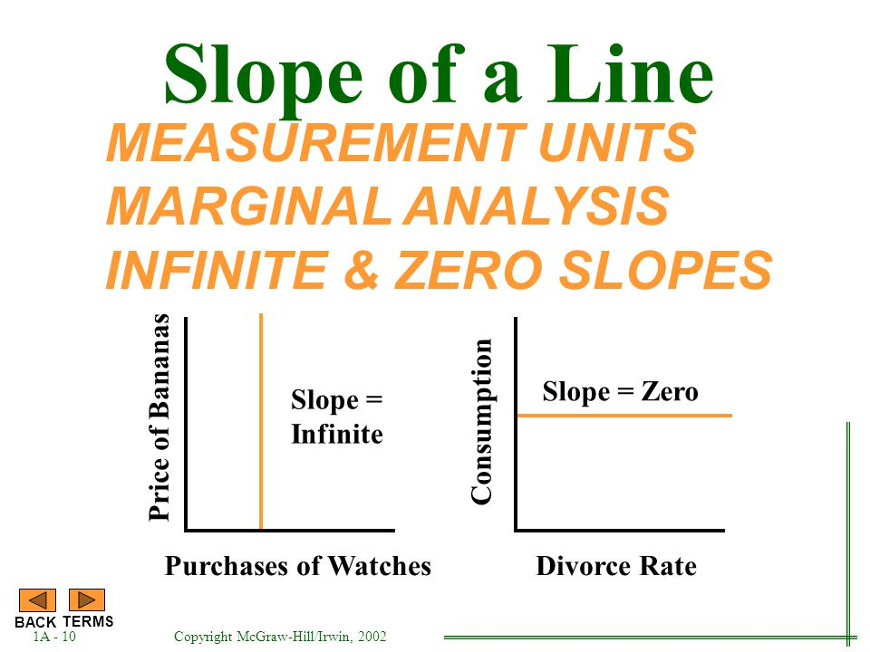 Slope of the Line is...