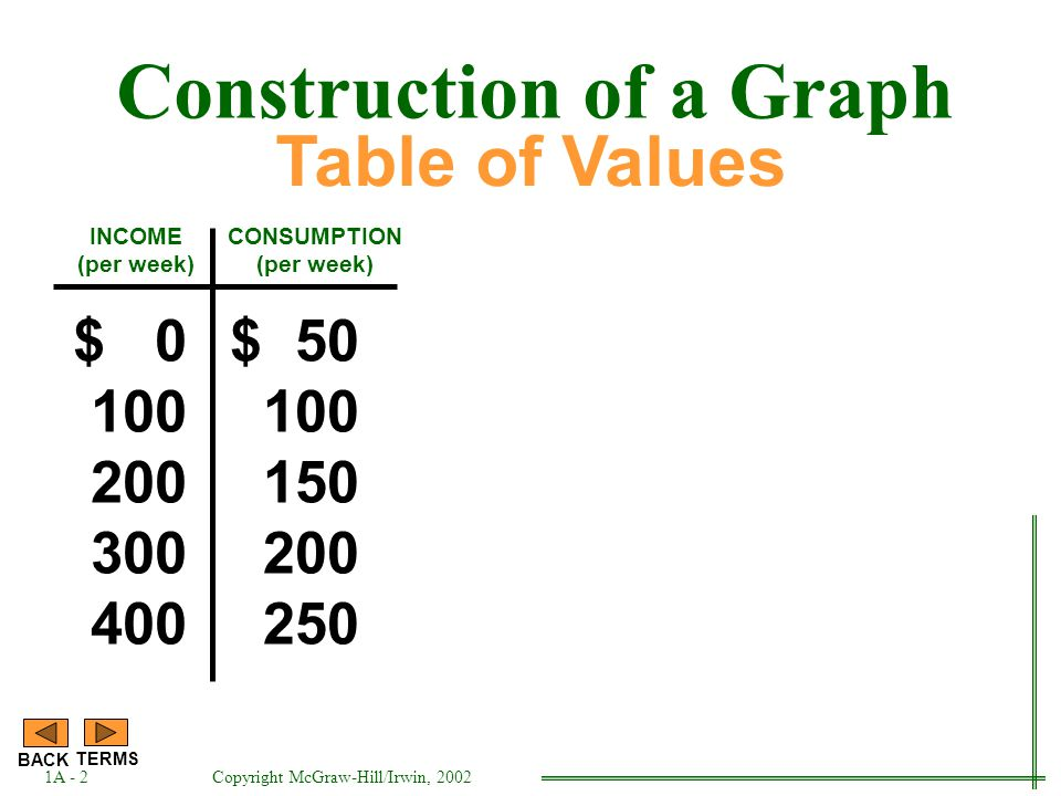 INCOME (per week) $ 0 100 200 300 400 $ 50 100 150 200 250 CONSUMPTION (per week) Table of Values Construction of a Graph 1A - 2 BACK TERMS Copyright McGraw-Hill/Irwin, 2002