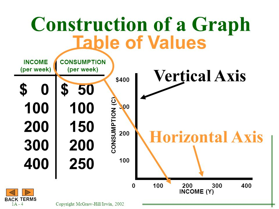 INCOME (per week) $ 0 100 200 300 400 $ 50 100 150 200 250 CONSUMPTION (per week) Table of Values Construction of a Graph 1A - 3 BACK TERMS CONSUMPTION (C) $400 300 200 100 Vertical Axis Copyright McGraw-Hill/Irwin, 2002