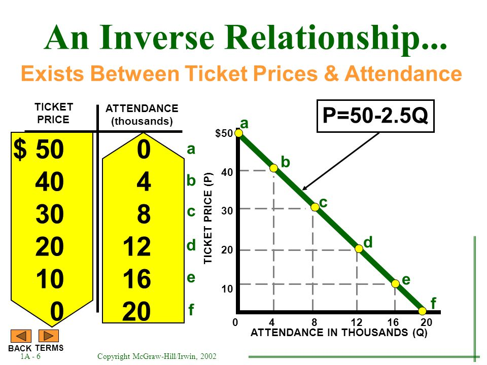 TICKET PRICE $ 50 40 30 20 10 0 4 8 12 16 20 ATTENDANCE (thousands) An Inverse Relationship...