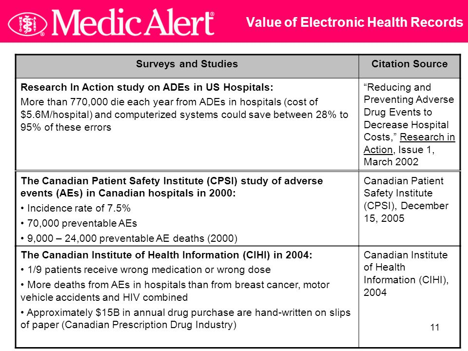 11 Value of Electronic Health Records Surveys and StudiesCitation Source Research In Action study on ADEs in US Hospitals: More than 770,000 die each year from ADEs in hospitals (cost of $5.6M/hospital) and computerized systems could save between 28% to 95% of these errors Reducing and Preventing Adverse Drug Events to Decrease Hospital Costs, Research in Action, Issue 1, March 2002 The Canadian Patient Safety Institute (CPSI) study of adverse events (AEs) in Canadian hospitals in 2000: Incidence rate of 7.5% 70,000 preventable AEs 9,000 – 24,000 preventable AE deaths (2000) Canadian Patient Safety Institute (CPSI), December 15, 2005 The Canadian Institute of Health Information (CIHI) in 2004: 1/9 patients receive wrong medication or wrong dose More deaths from AEs in hospitals than from breast cancer, motor vehicle accidents and HIV combined Approximately $15B in annual drug purchase are hand-written on slips of paper (Canadian Prescription Drug Industry) Canadian Institute of Health Information (CIHI), 2004