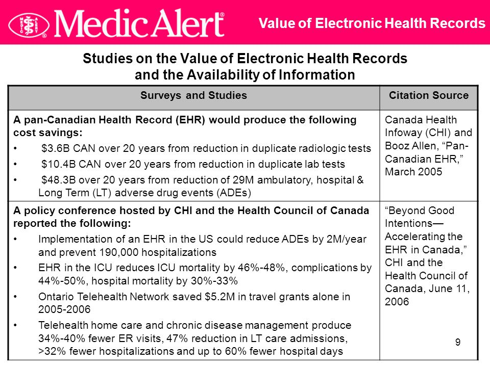 9 Studies on the Value of Electronic Health Records and the Availability of Information Surveys and StudiesCitation Source A pan-Canadian Health Record (EHR) would produce the following cost savings: $3.6B CAN over 20 years from reduction in duplicate radiologic tests $10.4B CAN over 20 years from reduction in duplicate lab tests $48.3B over 20 years from reduction of 29M ambulatory, hospital & Long Term (LT) adverse drug events (ADEs) Canada Health Infoway (CHI) and Booz Allen, Pan- Canadian EHR, March 2005 A policy conference hosted by CHI and the Health Council of Canada reported the following: Implementation of an EHR in the US could reduce ADEs by 2M/year and prevent 190,000 hospitalizations EHR in the ICU reduces ICU mortality by 46%-48%, complications by 44%-50%, hospital mortality by 30%-33% Ontario Telehealth Network saved $5.2M in travel grants alone in 2005-2006 Telehealth home care and chronic disease management produce 34%-40% fewer ER visits, 47% reduction in LT care admissions, >32% fewer hospitalizations and up to 60% fewer hospital days Beyond Good Intentions— Accelerating the EHR in Canada, CHI and the Health Council of Canada, June 11, 2006 Value of Electronic Health Records