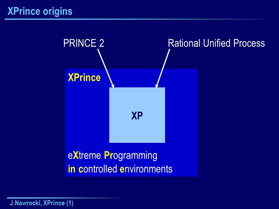 J.Nawrocki, XPrince (1) XPrince e X treme Pr ogramming in c ontrolled e nvironments XPrince origins XP PRINCE 2Rational Unified Process