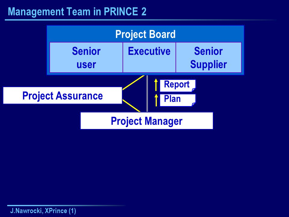 J.Nawrocki, XPrince (1) Management Team in PRINCE 2 Project Board Senior user ExecutiveSenior Supplier Project Manager Project Assurance Report Plan