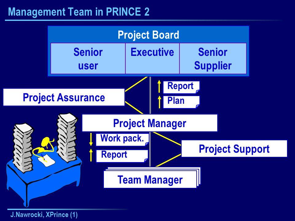 J.Nawrocki, XPrince (1) Kierownik Zespołu Management Team in PRINCE 2 Project Board Senior user ExecutiveSenior Supplier Project Manager Project Assurance Team Manager Project Support Report Plan Report Work pack.
