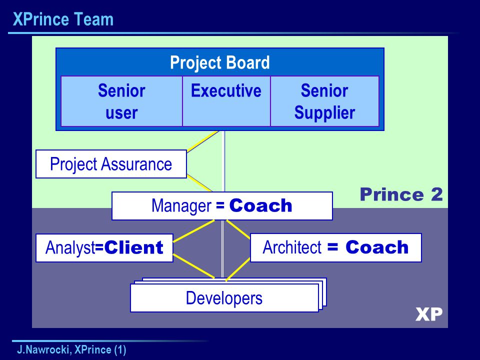 J.Nawrocki, XPrince (1) XP Prince 2 Kierownik Zespołu XPrince Team Project Board Senior user ExecutiveSenior Supplier Manager = Coach Project Assurance Developers Architect = Coach Analyst = Client