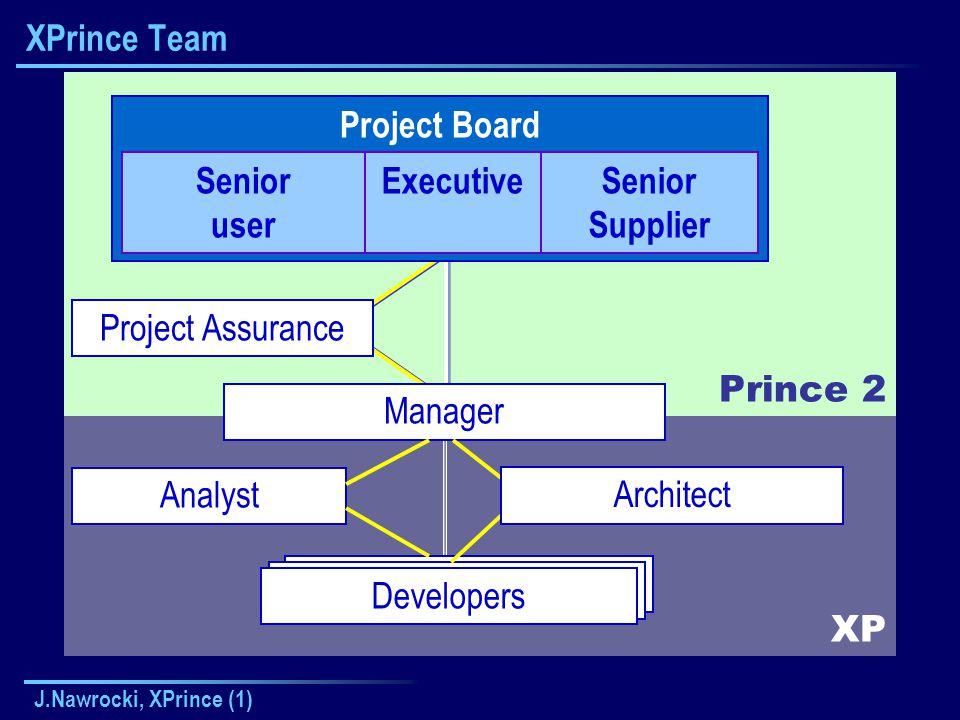 J.Nawrocki, XPrince (1) XP Prince 2 Kierownik Zespołu XPrince Team Project Board Senior user ExecutiveSenior Supplier Manager Project Assurance Developers Architect Analyst