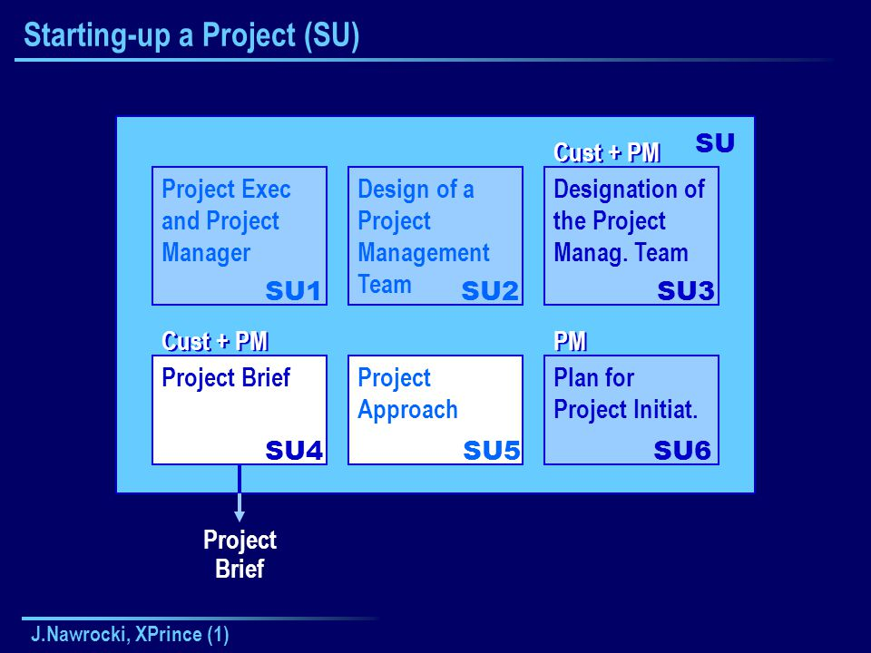 J.Nawrocki, XPrince (1) Starting-up a Project (SU) Project Exec and Project Manager SU1 SU Design of a Project Management Team SU2 Designation of the Project Manag.