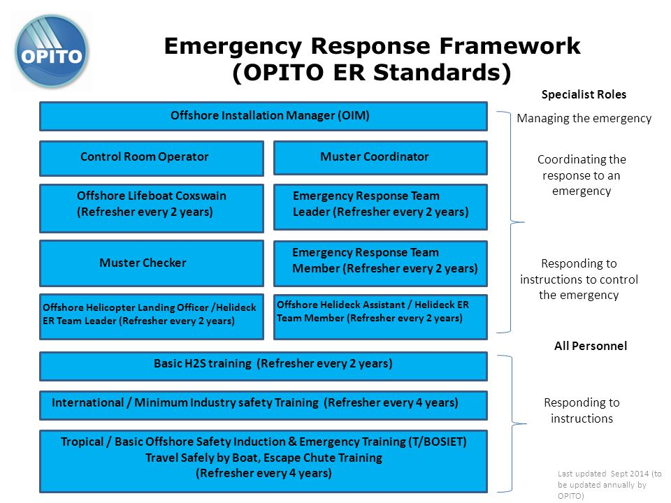 Emergency Response Framework (OPITO ER Standards) Offshore Installation Manager (OIM) Managing the emergency Control Room OperatorMuster Coordinator O