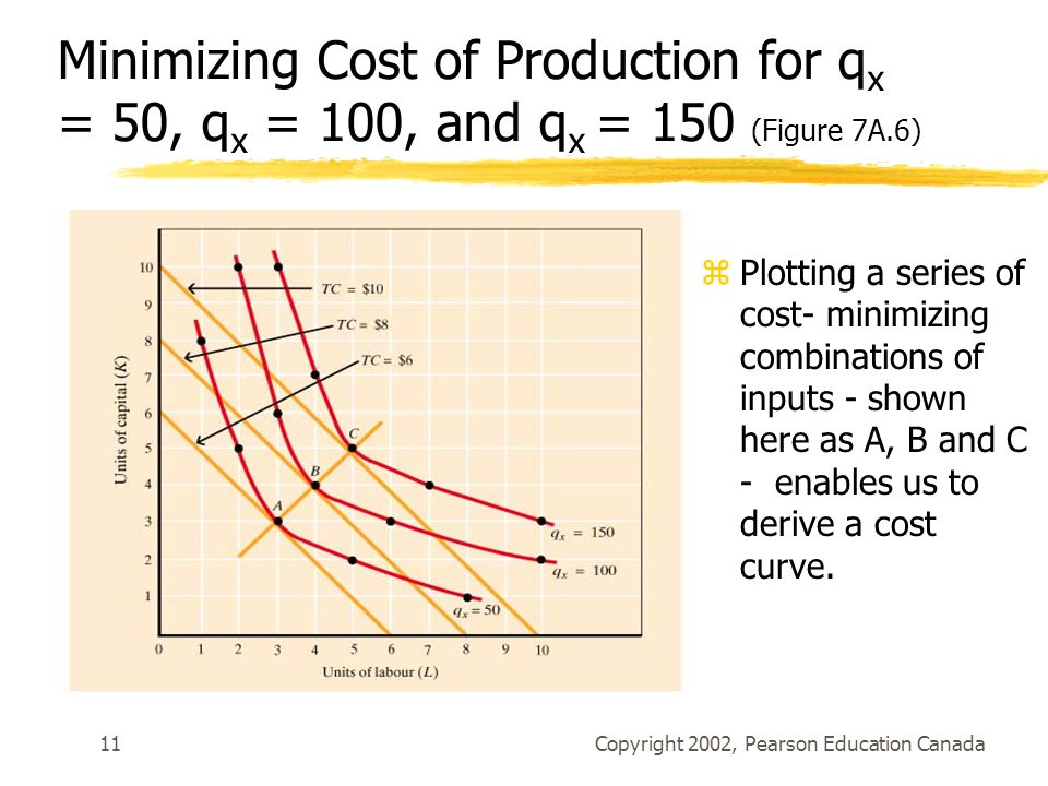 Copyright 2002, Pearson Education Canada11 Minimizing Cost of Production for q x = 50, q x = 100, and q x = 150 (Figure 7A.6) zPlotting a series of co