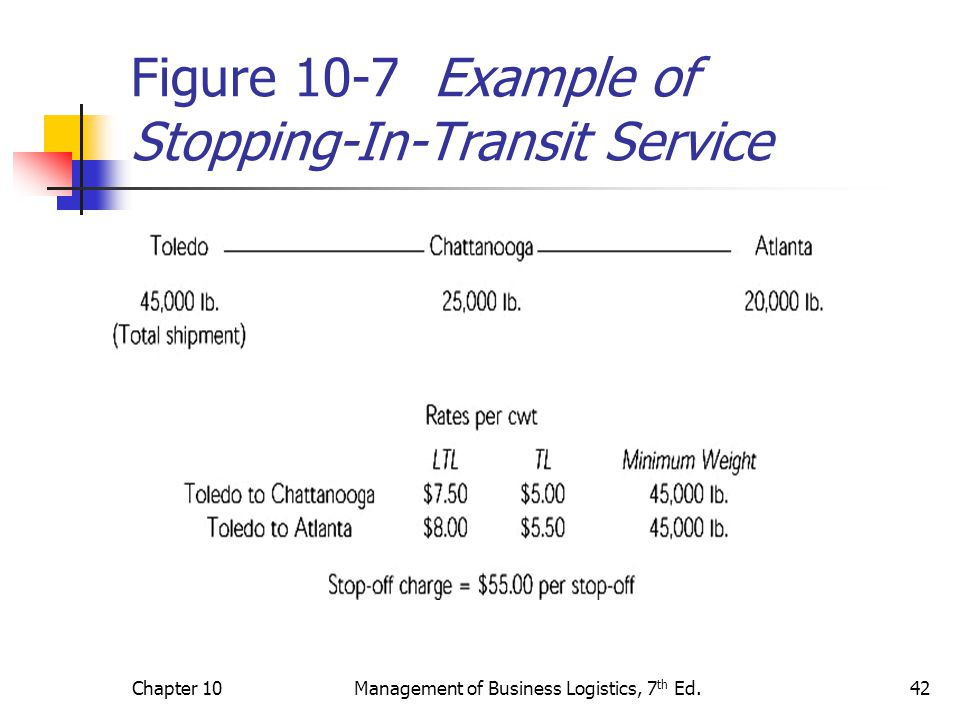 Chapter 10Management of Business Logistics, 7 th Ed.42 Figure 10-7 Example of Stopping-In-Transit Service