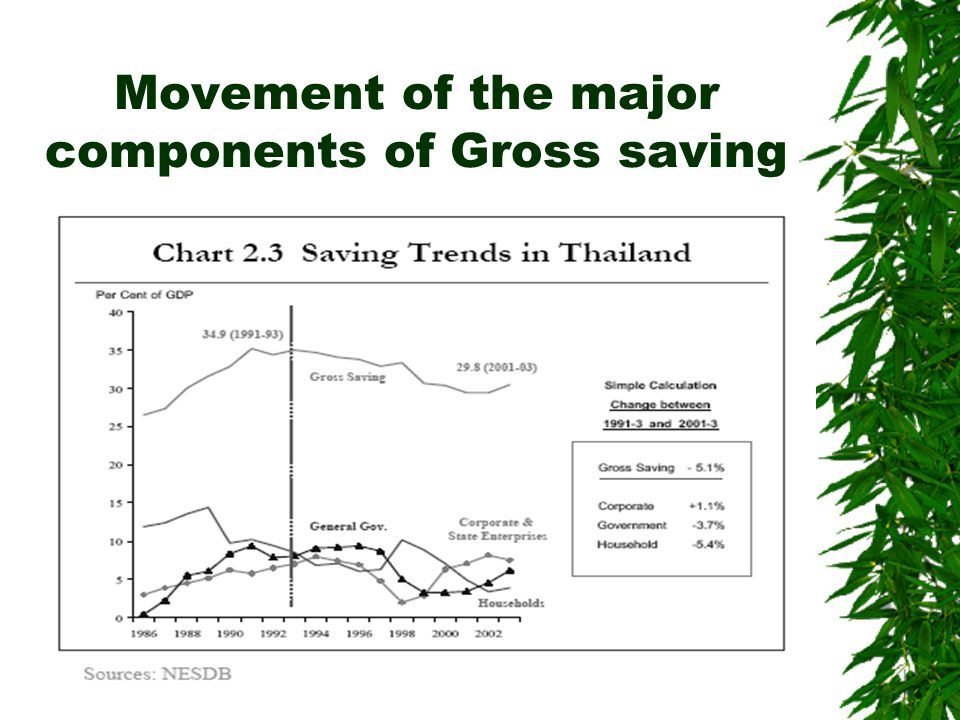 Movement of the major components of Gross saving