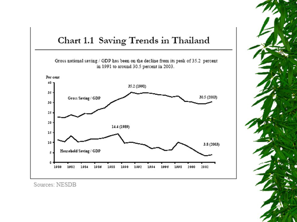 Introduction  After the 1997 crisis, domestic saving in the capital accumulation and development process became much less of a concern for policy maker.