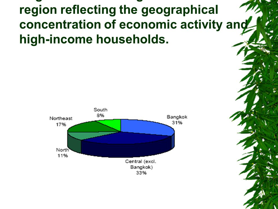 More than half of household saving originates from Bangkok and the central region reflecting the geographical concentration of economic activity and high-income households.