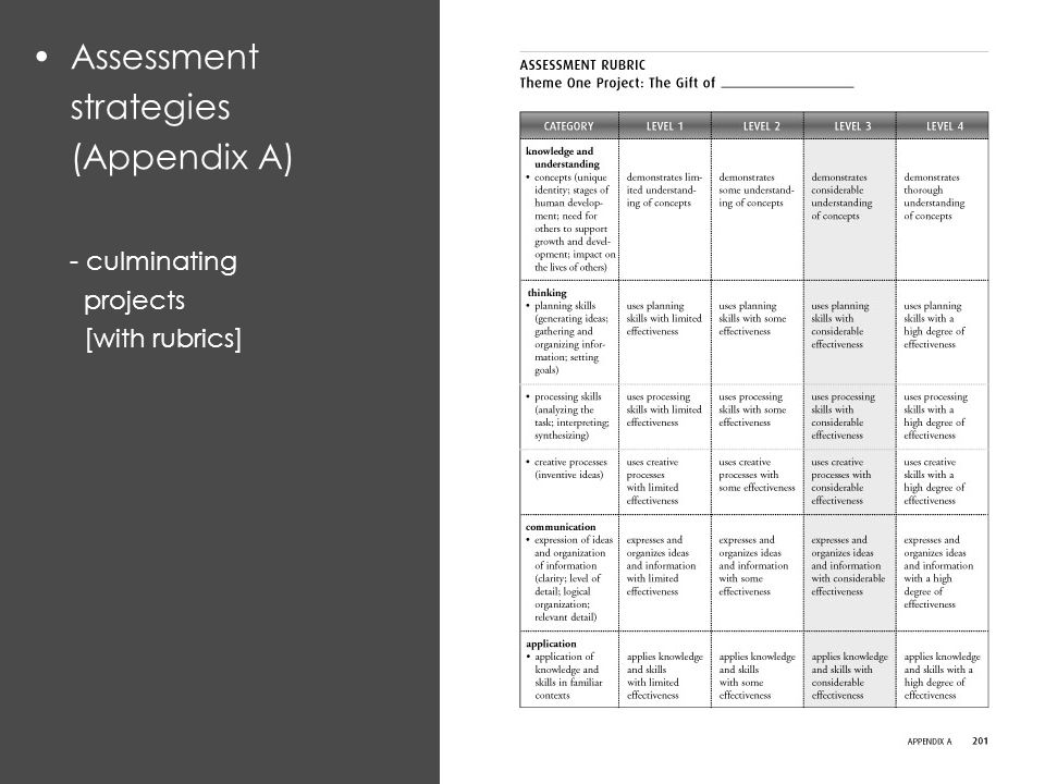 Assessment strategies (Appendix A) - culminating projects [with rubrics]