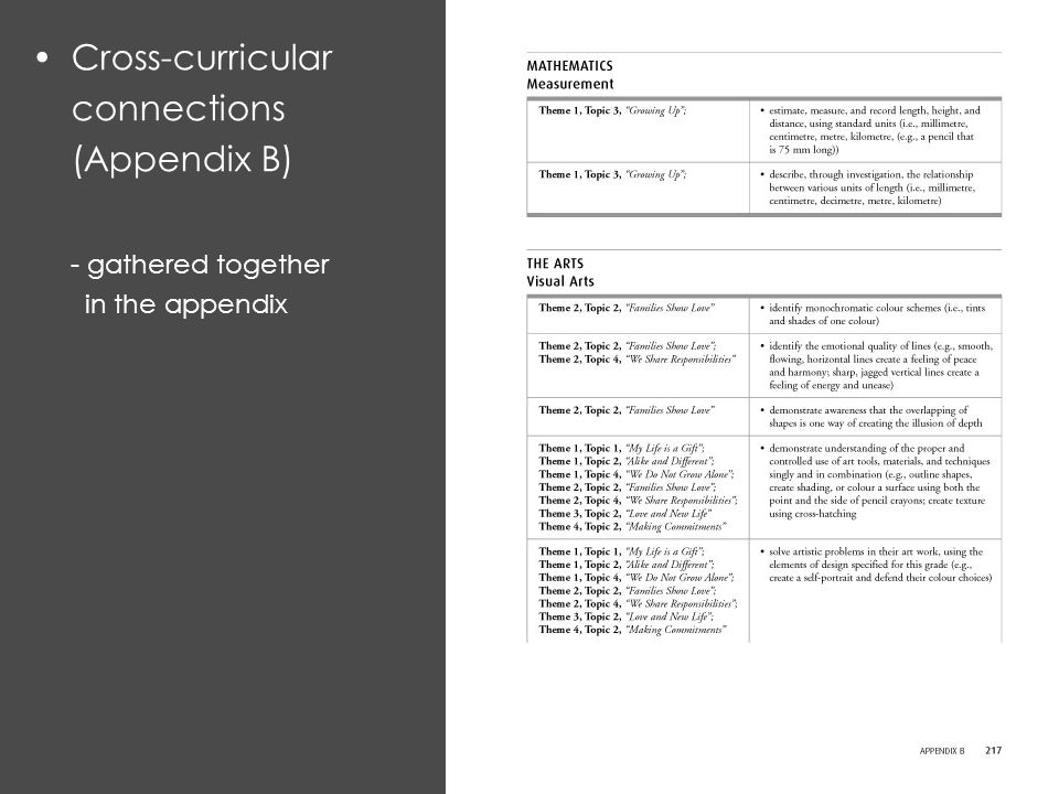 Cross-curricular connections (Appendix B) - gathered together in the appendix
