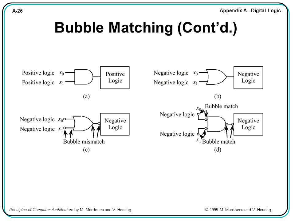 A-25 Appendix A - Digital Logic Principles of Computer Architecture by M. Murdocca and V. Heuring © 1999 M. Murdocca and V. Heuring Bubble Matching (C