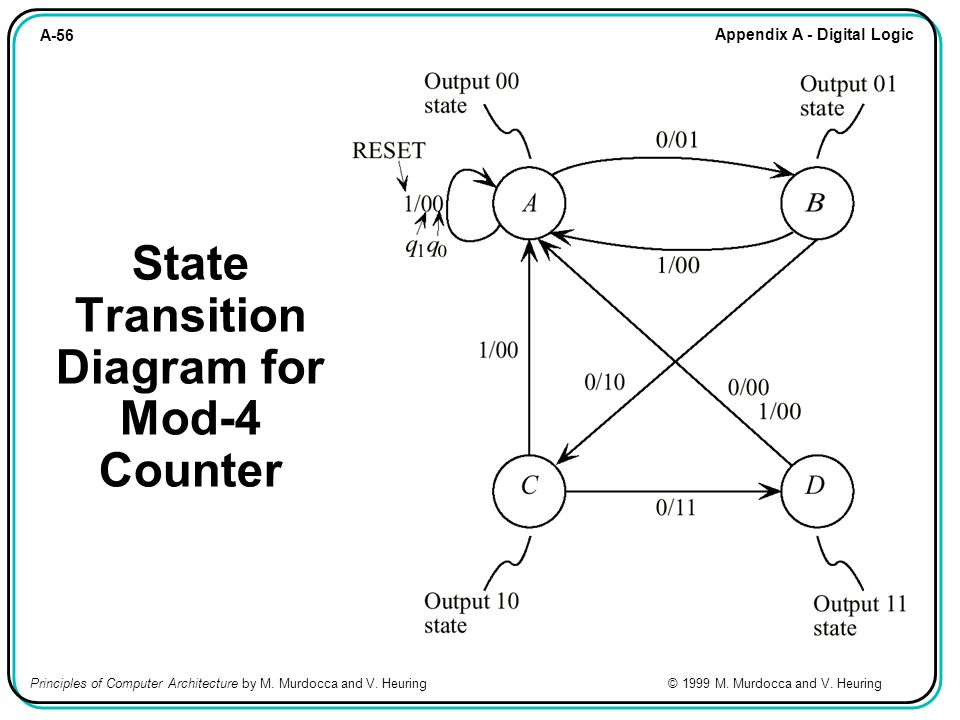 A-56 Appendix A - Digital Logic Principles of Computer Architecture by M. Murdocca and V. Heuring © 1999 M. Murdocca and V. Heuring State Transition D