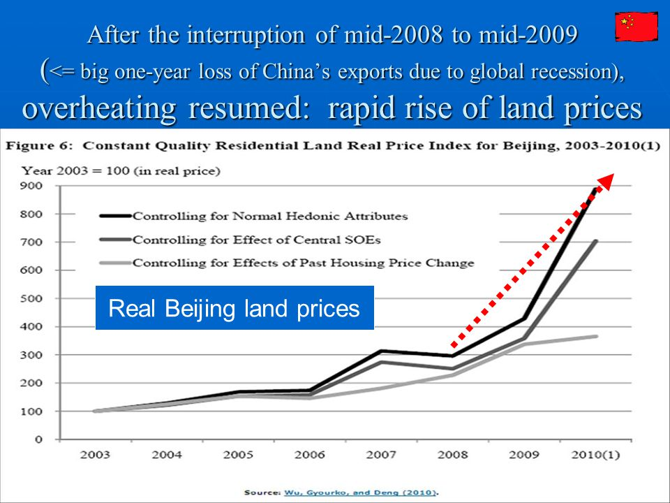 13 After the interruption of mid-2008 to mid-2009 ( <= big one-year loss of China's exports due to global recession), overheating resumed: rapid rise of land prices Real Beijing land prices