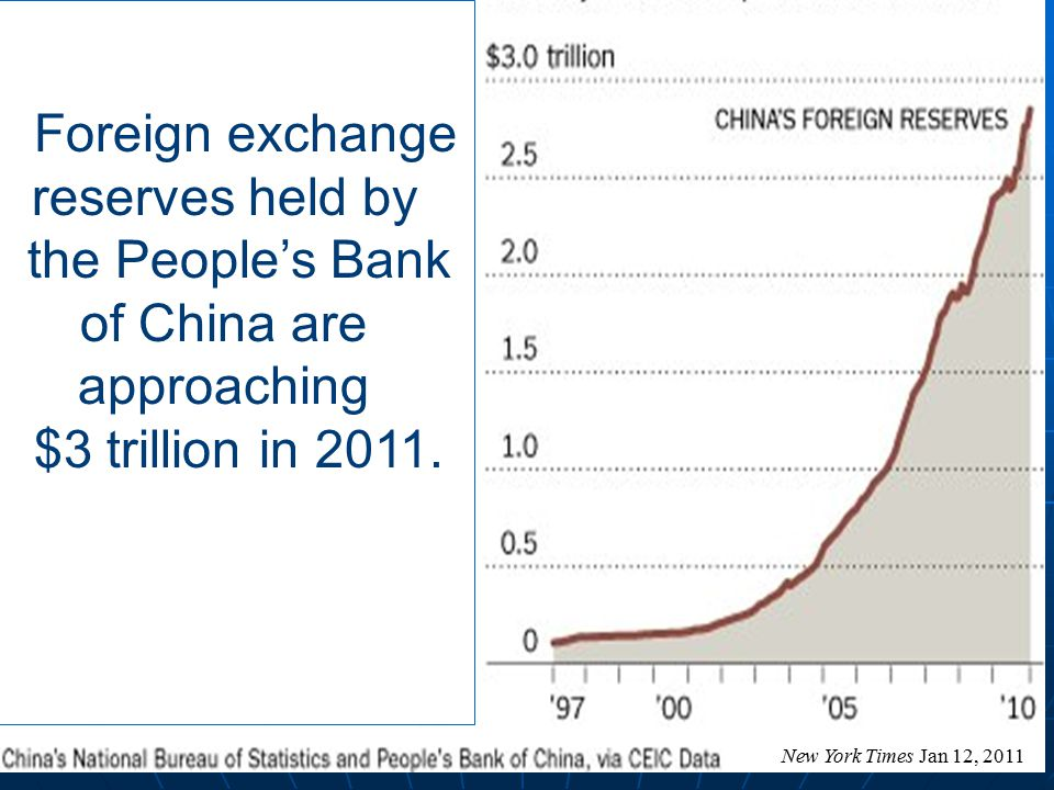 19 New York Times Jan 12, 2011 Foreign exchange reserves held by the People's Bank of China are approaching $3 trillion in 2011.
