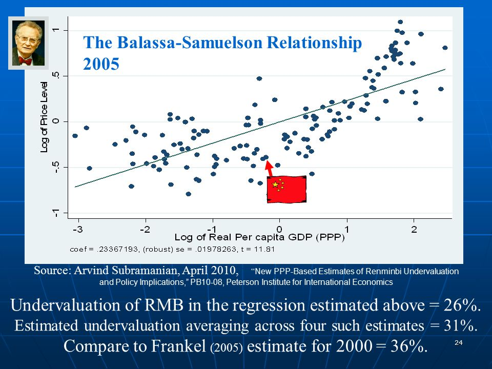24 Source: Arvind Subramanian, April 2010, New PPP-Based Estimates of Renminbi Undervaluation and Policy Implications, PB10-08, Peterson Institute for International Economics Undervaluation of RMB in the regression estimated above = 26%.