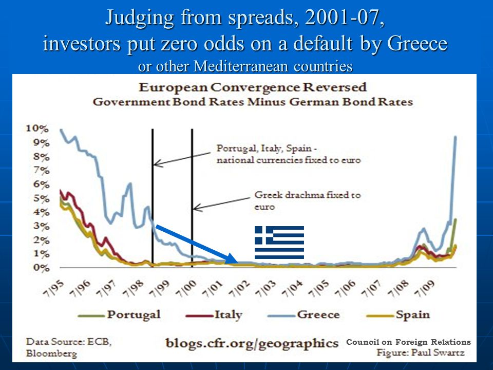 28 Judging from spreads, 2001-07, investors put zero odds on a default by Greece or other Mediterranean countries Council on Foreign Relations