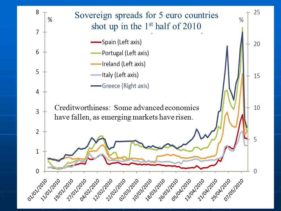 31 Sovereign spreads for 5 euro countries shot up in the 1 st half of 2010 Creditworthiness: Some advanced economics have fallen, as emerging markets have risen.