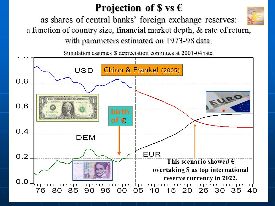 43 Chinn & Frankel (2005) Projection of $ vs € as shares of central banks' foreign exchange reserves: a function of country size, financial market depth, & rate of return, with parameters estimated on 1973-98 data.