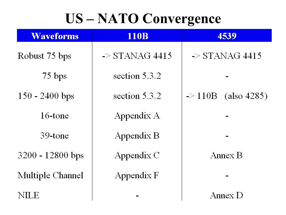 US – NATO Convergence