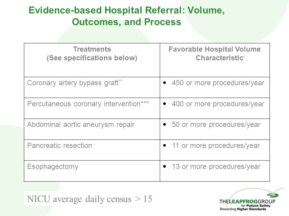 Evidence-based Hospital Referral: Volume, Outcomes, and Process Treatments (See specifications below) Favorable Hospital Volume Characteristic * Coronary artery bypass graft **  450 or more procedures/year Percutaneous coronary intervention***  400 or more procedures/year Abdominal aortic aneurysm repair  50 or more procedures/year Pancreatic resection  11 or more procedures/year Esophagectomy  13 or more procedures/year NICU average daily census > 15