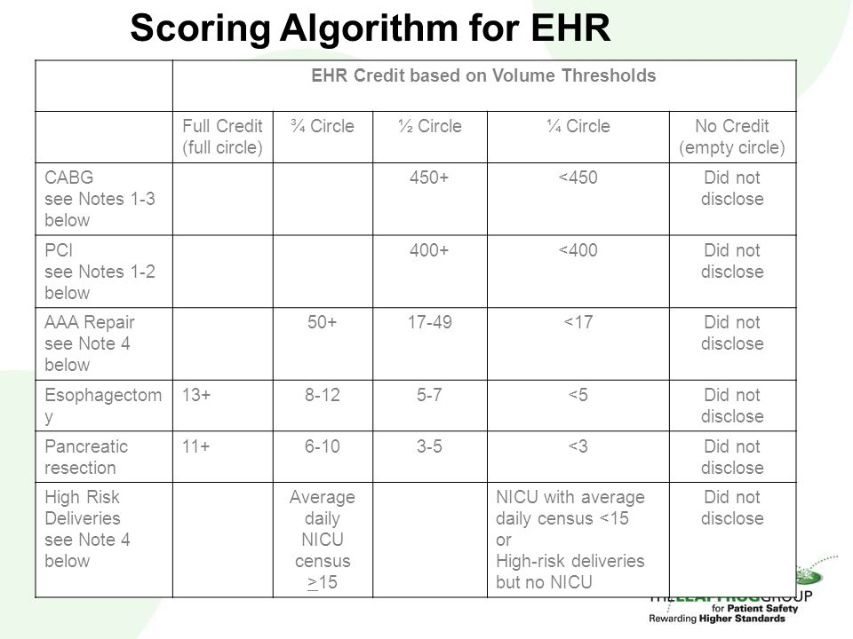 Scoring Algorithm for EHR EHR Credit based on Volume Thresholds Full Credit (full circle) ¾ Circle½ Circle¼ CircleNo Credit (empty circle) CABG see Notes 1-3 below 450+<450Did not disclose PCI see Notes 1-2 below 400+<400Did not disclose AAA Repair see Note 4 below 50+17-49<17Did not disclose Esophagectom y 13+8-125-7<5Did not disclose Pancreatic resection 11+6-103-5<3Did not disclose High Risk Deliveries see Note 4 below Average daily NICU census >15 NICU with average daily census <15 or High-risk deliveries but no NICU Did not disclose