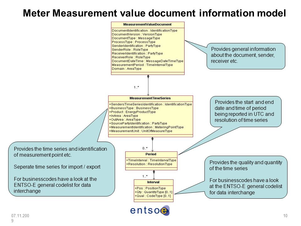 07.11.200 9 10 Meter Measurement value document information model Provides general information about the document, sender, receiver etc. Provides the
