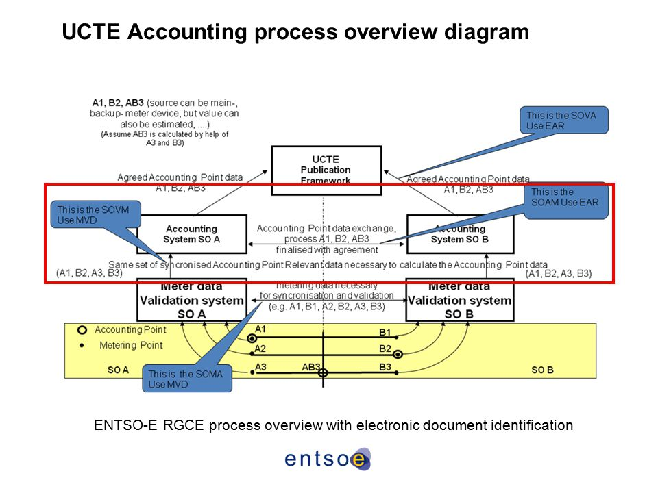 UCTE Accounting process overview diagram ENTSO-E RGCE process overview with electronic document identification