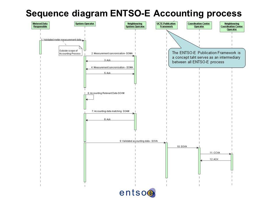 Sequence diagram ENTSO-E Accounting process The ENTSO-E Publication Framework is a concept taht serves as an intermediary between all ENTSO-E process