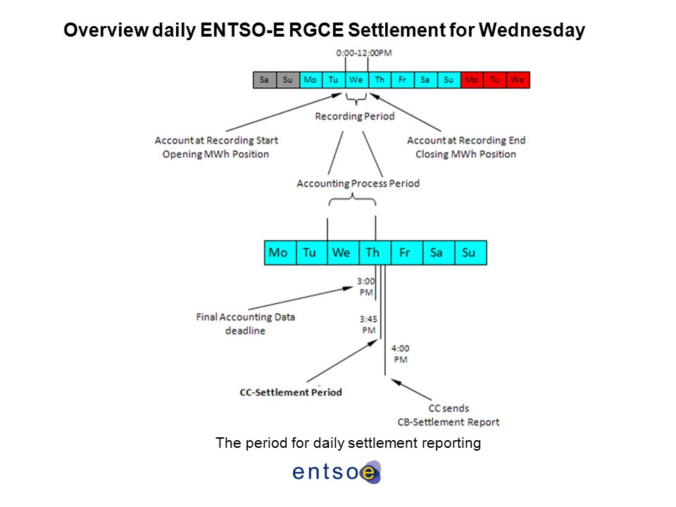 Overview daily ENTSO-E RGCE Settlement for Wednesday The period for daily settlement reporting