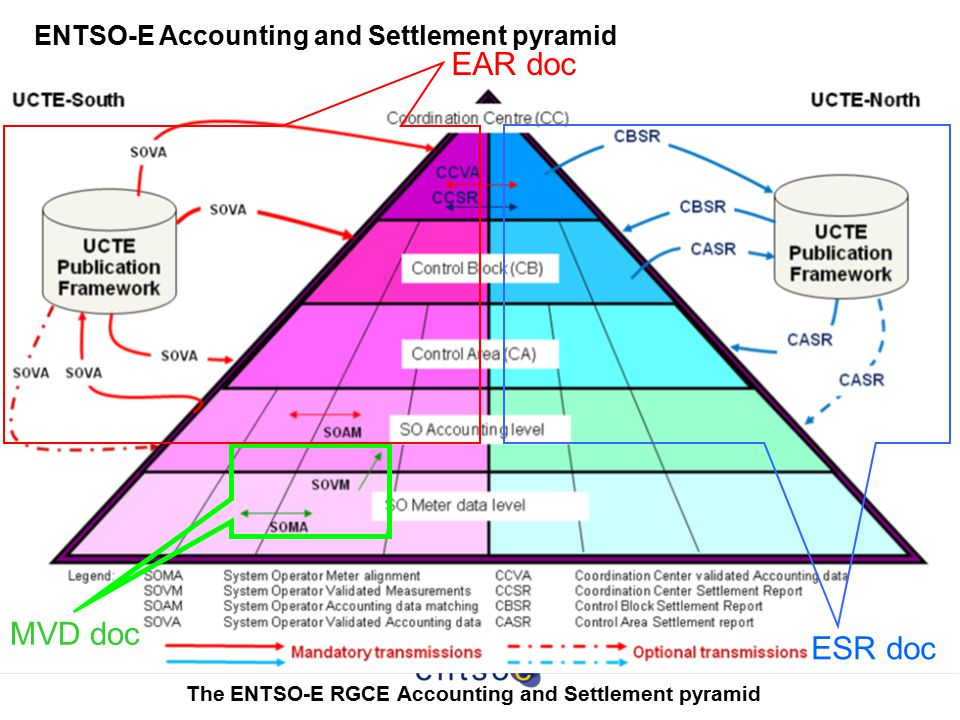 The ENTSO-E RGCE Accounting and Settlement pyramid EAR doc MVD doc ESR doc ENTSO-E Accounting and Settlement pyramid