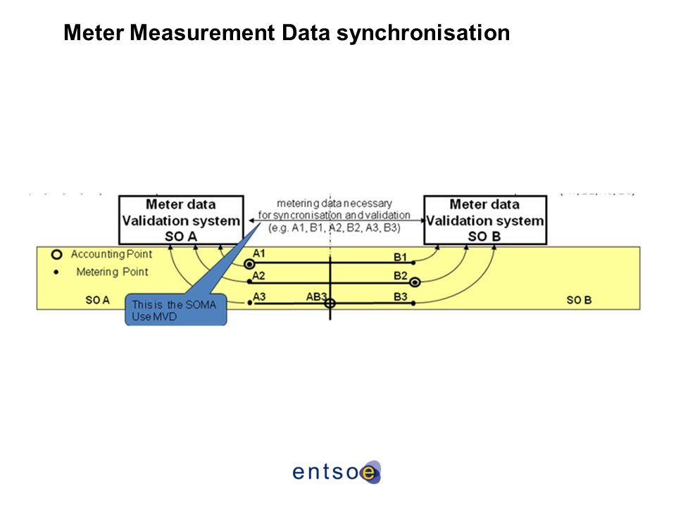 Meter Measurement Data synchronisation