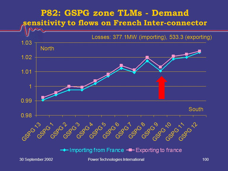 Power Technologies International30 September 2002100 P82: GSPG zone TLMs - Demand sensitivity to flows on French Inter-connector North South Losses: 3