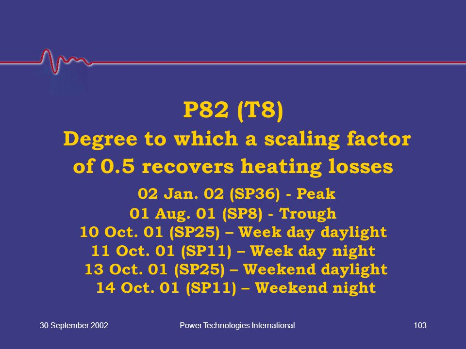 Power Technologies International30 September 2002103 P82 (T8) Degree to which a scaling factor of 0.5 recovers heating losses 02 Jan. 02 (SP36) - Peak