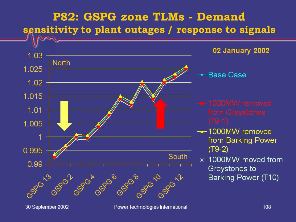 Power Technologies International30 September 2002108 P82: GSPG zone TLMs - Demand sensitivity to plant outages / response to signals North South 02 January 2002