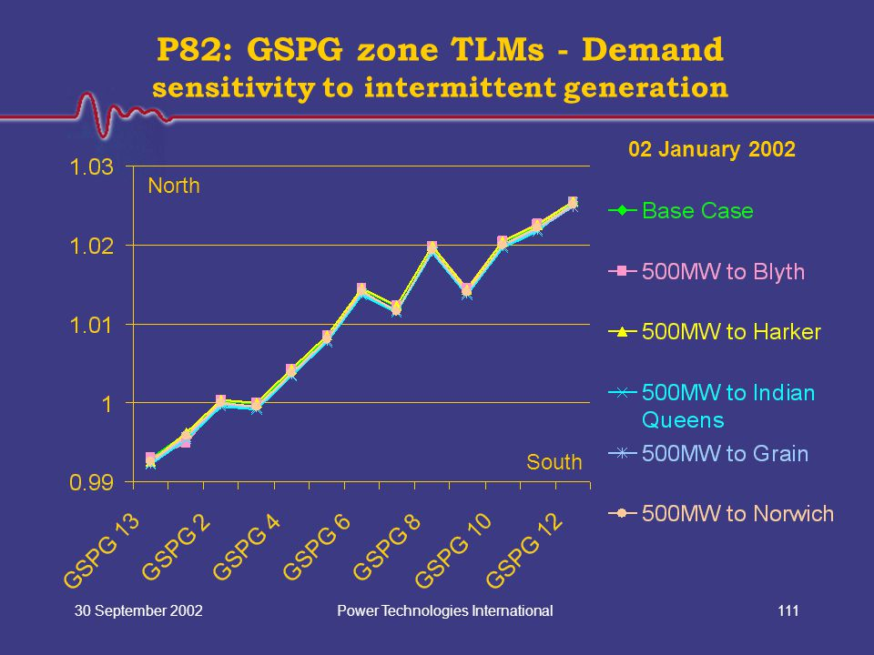 Power Technologies International30 September 2002111 P82: GSPG zone TLMs - Demand sensitivity to intermittent generation North South 02 January 2002
