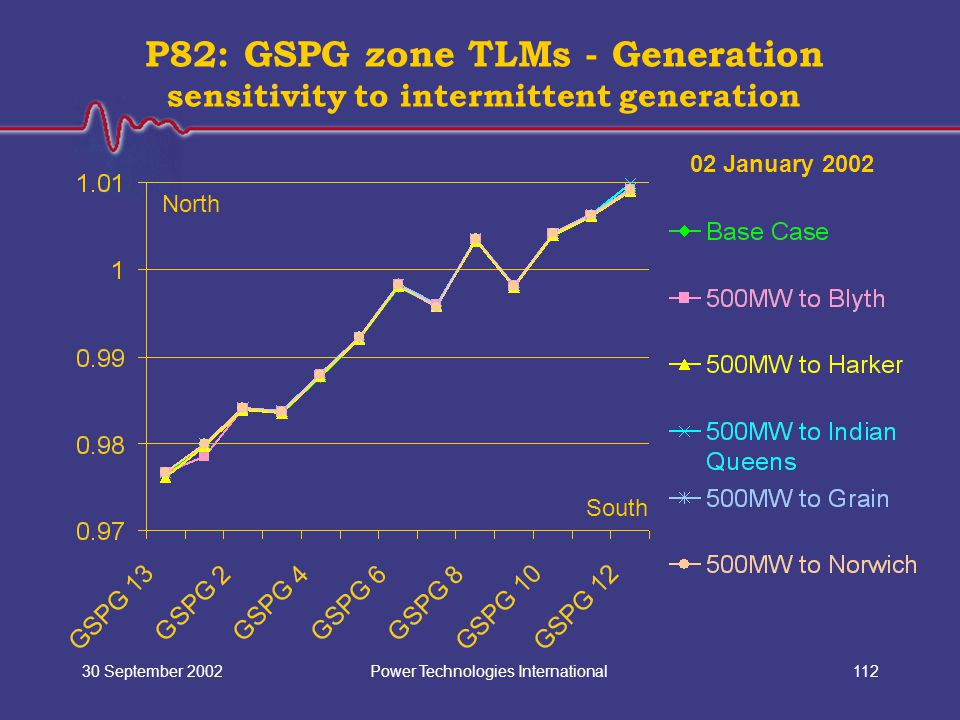 Power Technologies International30 September 2002112 P82: GSPG zone TLMs - Generation sensitivity to intermittent generation North South 02 January 2002