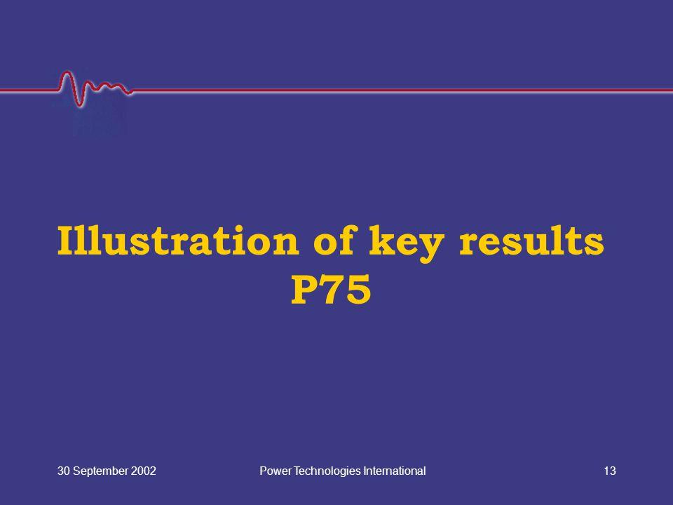 Power Technologies International30 September 200213 Illustration of key results P75