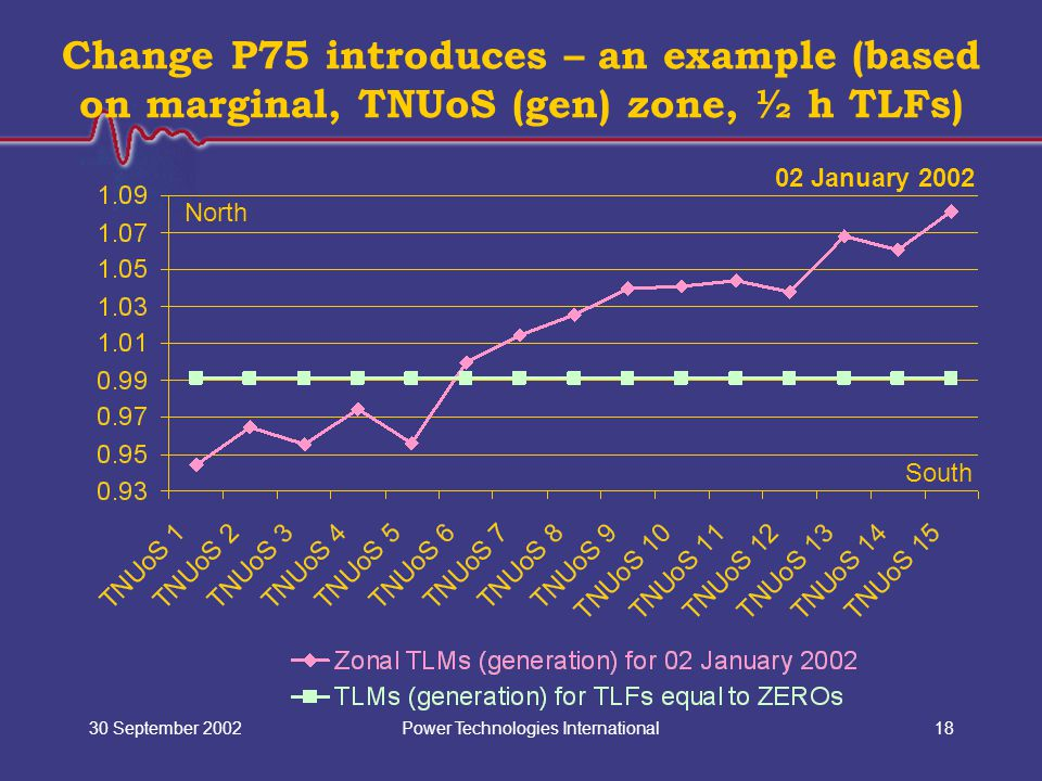 Power Technologies International30 September 200218 Change P75 introduces – an example (based on marginal, TNUoS (gen) zone, ½ h TLFs) North South 02 January 2002