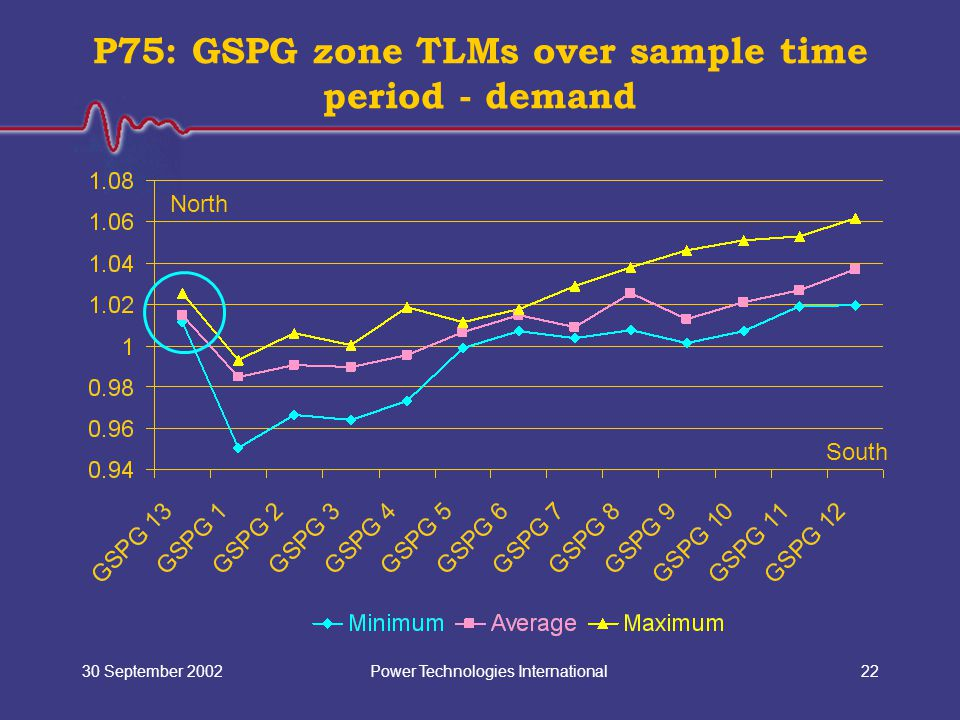 Power Technologies International30 September 200222 P75: GSPG zone TLMs over sample time period - demand North South