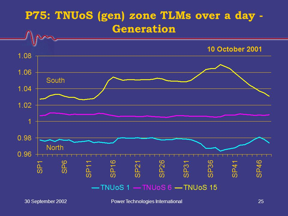 Power Technologies International30 September 200225 P75: TNUoS (gen) zone TLMs over a day - Generation 10 October 2001 North South